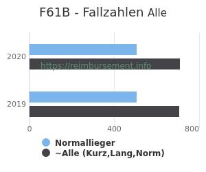 Anzahl aller Patienten und Normallieger mit der DRG F61B