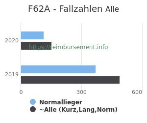 Anzahl aller Patienten und Normallieger mit der DRG F62A