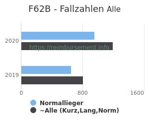 Anzahl aller Patienten und Normallieger mit der DRG F62B