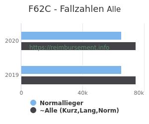 Anzahl aller Patienten und Normallieger mit der DRG F62C