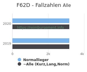 Anzahl aller Patienten und Normallieger mit der DRG F62D