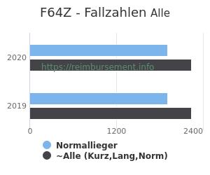 Anzahl aller Patienten und Normallieger mit der DRG F64Z