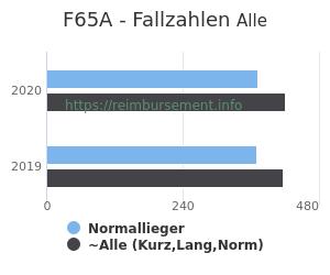 Anzahl aller Patienten und Normallieger mit der DRG F65A
