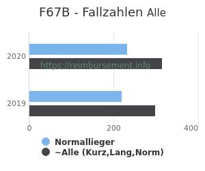 Anzahl aller Patienten und Normallieger mit der DRG F67B