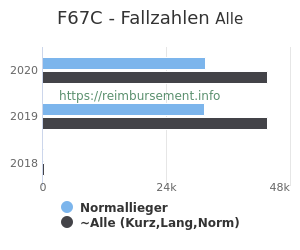 Anzahl aller Patienten und Normallieger mit der DRG F67C