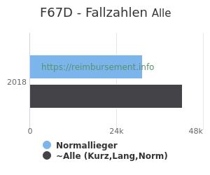 Anzahl aller Patienten und Normallieger mit der DRG F67D