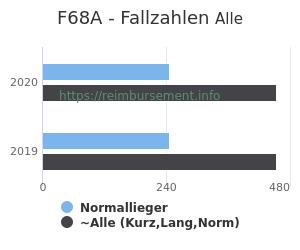 Anzahl aller Patienten und Normallieger mit der DRG F68A