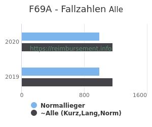 Anzahl aller Patienten und Normallieger mit der DRG F69A