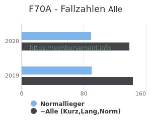 Anzahl aller Patienten und Normallieger mit der DRG F70A