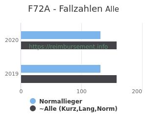 Anzahl aller Patienten und Normallieger mit der DRG F72A