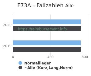 Anzahl aller Patienten und Normallieger mit der DRG F73A
