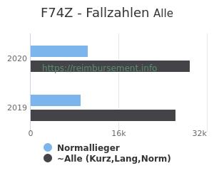 Anzahl aller Patienten und Normallieger mit der DRG F74Z