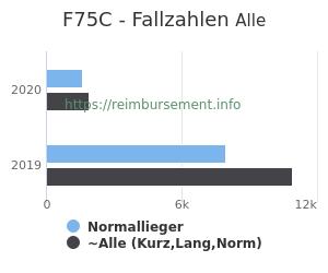 Anzahl aller Patienten und Normallieger mit der DRG F75C