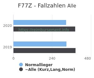 Anzahl aller Patienten und Normallieger mit der DRG F77Z