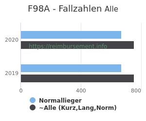 Anzahl aller Patienten und Normallieger mit der DRG F98A