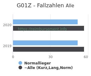 Anzahl aller Patienten und Normallieger mit der DRG G01Z