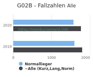 Anzahl aller Patienten und Normallieger mit der DRG G02B
