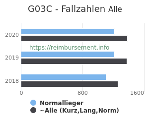 Anzahl aller Patienten und Normallieger mit der DRG G03C