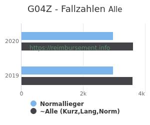 Anzahl aller Patienten und Normallieger mit der DRG G04Z