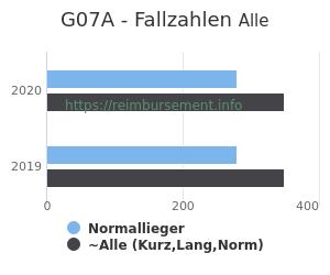 Anzahl aller Patienten und Normallieger mit der DRG G07A