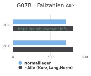 Anzahl aller Patienten und Normallieger mit der DRG G07B