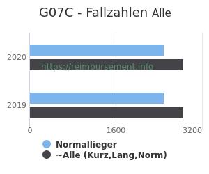Anzahl aller Patienten und Normallieger mit der DRG G07C