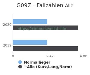 Anzahl aller Patienten und Normallieger mit der DRG G09Z