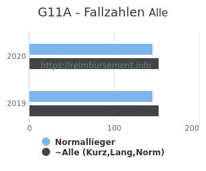 Anzahl aller Patienten und Normallieger mit der DRG G11A