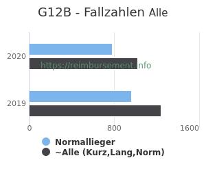 Anzahl aller Patienten und Normallieger mit der DRG G12B