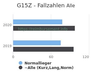 Anzahl aller Patienten und Normallieger mit der DRG G15Z