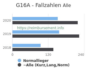 Anzahl aller Patienten und Normallieger mit der DRG G16A
