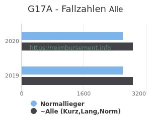Anzahl aller Patienten und Normallieger mit der DRG G17A