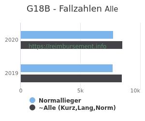 Anzahl aller Patienten und Normallieger mit der DRG G18B