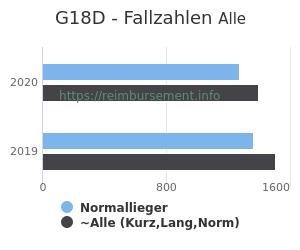 Anzahl aller Patienten und Normallieger mit der DRG G18D