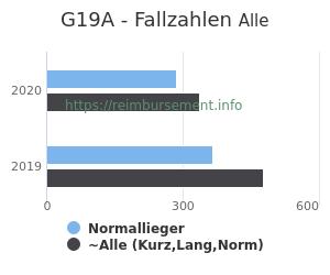 Anzahl aller Patienten und Normallieger mit der DRG G19A