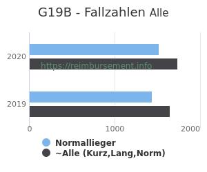 Anzahl aller Patienten und Normallieger mit der DRG G19B