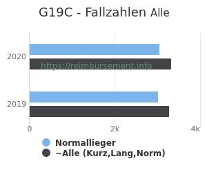Anzahl aller Patienten und Normallieger mit der DRG G19C