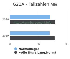 Anzahl aller Patienten und Normallieger mit der DRG G21A