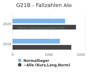 Anzahl aller Patienten und Normallieger mit der DRG G21B