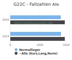 Anzahl aller Patienten und Normallieger mit der DRG G22C