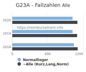Anzahl aller Patienten und Normallieger mit der DRG G23A
