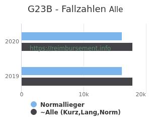 Anzahl aller Patienten und Normallieger mit der DRG G23B