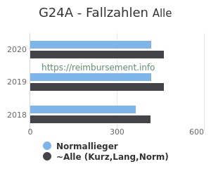 Anzahl aller Patienten und Normallieger mit der DRG G24A