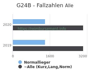 Anzahl aller Patienten und Normallieger mit der DRG G24B