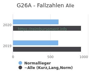 Anzahl aller Patienten und Normallieger mit der DRG G26A