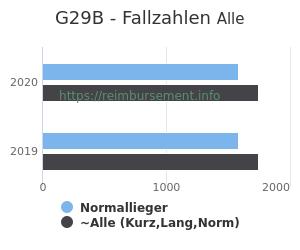 Anzahl aller Patienten und Normallieger mit der DRG G29B