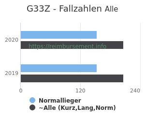 Anzahl aller Patienten und Normallieger mit der DRG G33Z