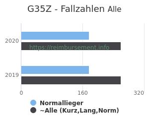 Anzahl aller Patienten und Normallieger mit der DRG G35Z