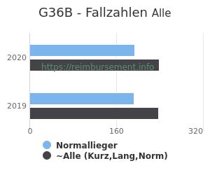 Anzahl aller Patienten und Normallieger mit der DRG G36B