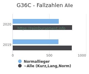 Anzahl aller Patienten und Normallieger mit der DRG G36C